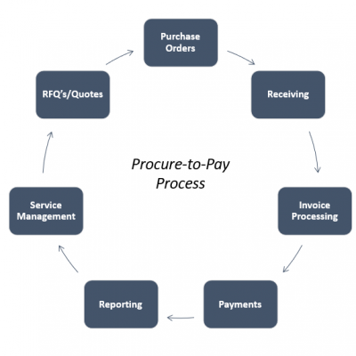 Diagram of the Procure to Pay process.